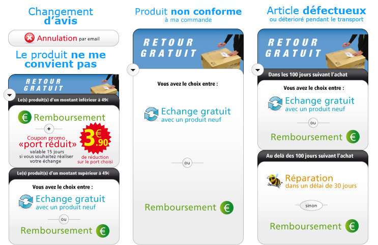 Changement d'avis ? Produit non conforme ? Article dfectueux ?