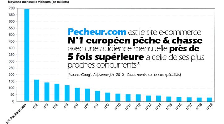 Pecheur.com est le site e-commerce N°1 européen pêche et chasse avec une audience mensuelle plus de 5 fois supérieure à celle de ses plus proches concurrents* (*source Google Adplanner Juin 2010)